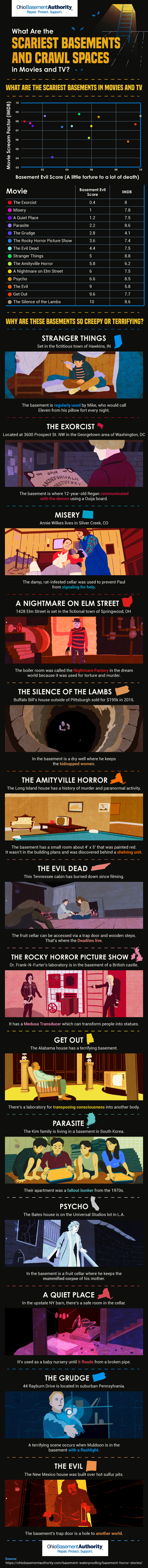 Scariest Basements and Crawl Spaces in Movies & TV