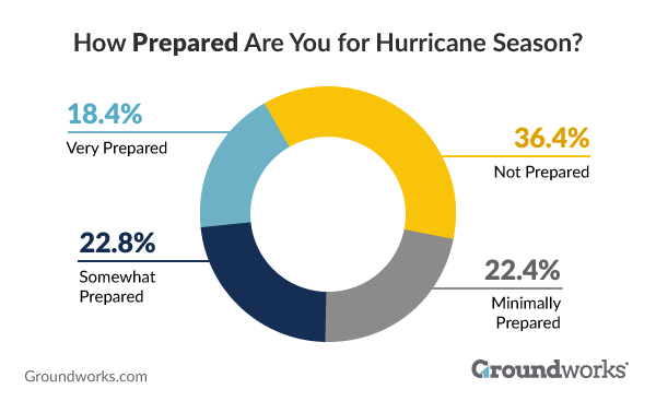 How prepared are you for hurricane season