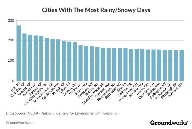 cities with the most rainy and snow days