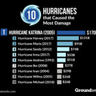 Worst US Cities For Hurricane Damage Chart Groundworks