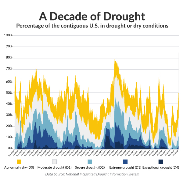 worst years for drought in US cities