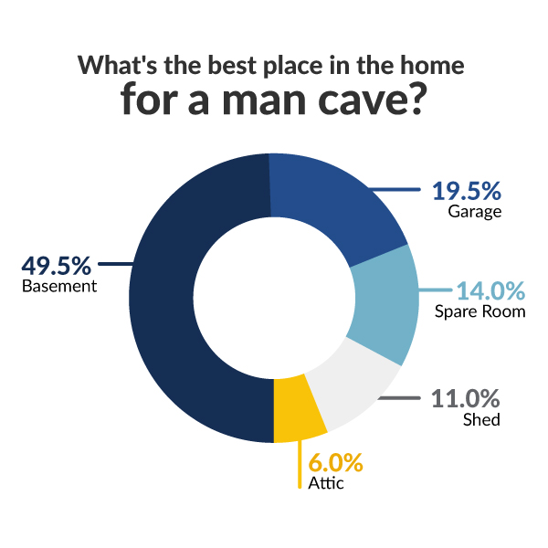 where in the house to put your man cave