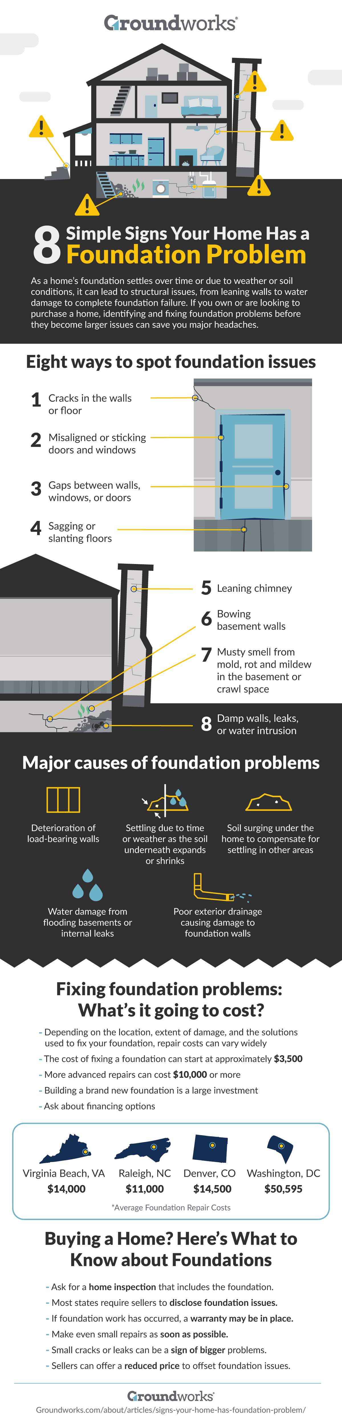 8 Simple Signs Your Home Has a Foundation Problem