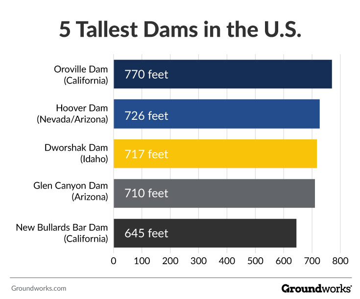 tallest and biggest dam projects in U.S.