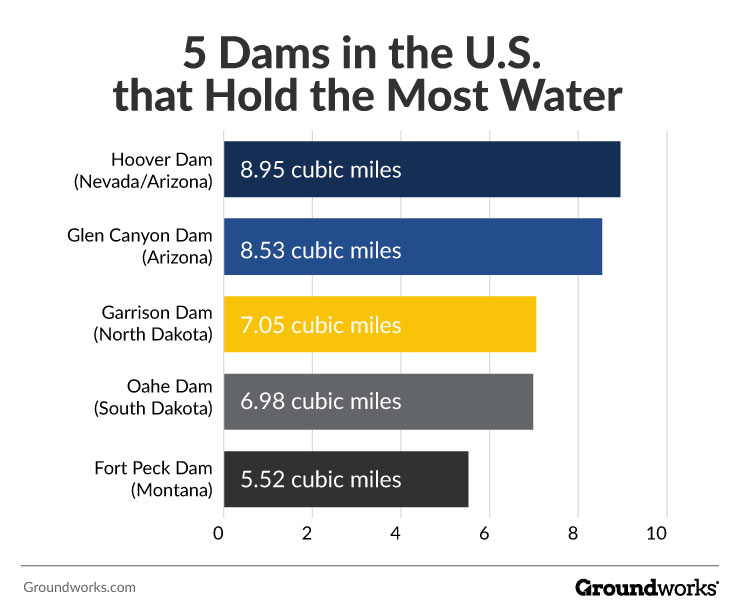 strongest dams in the U.S. that can hold back the most water