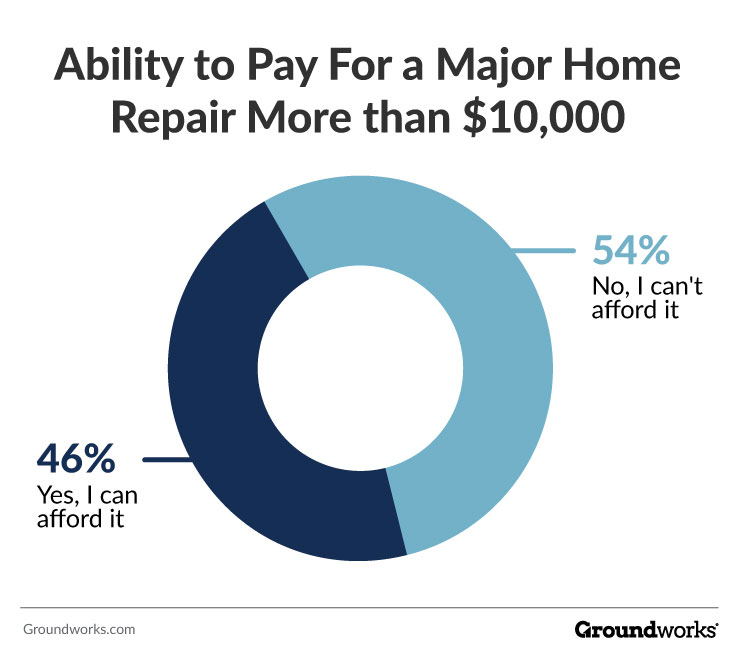 can you afford a major home repair