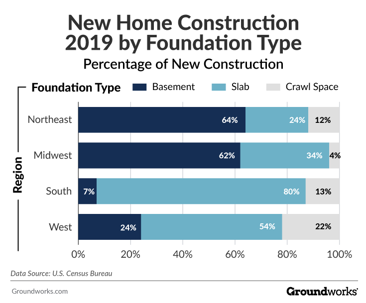 new home construction foundation types by region